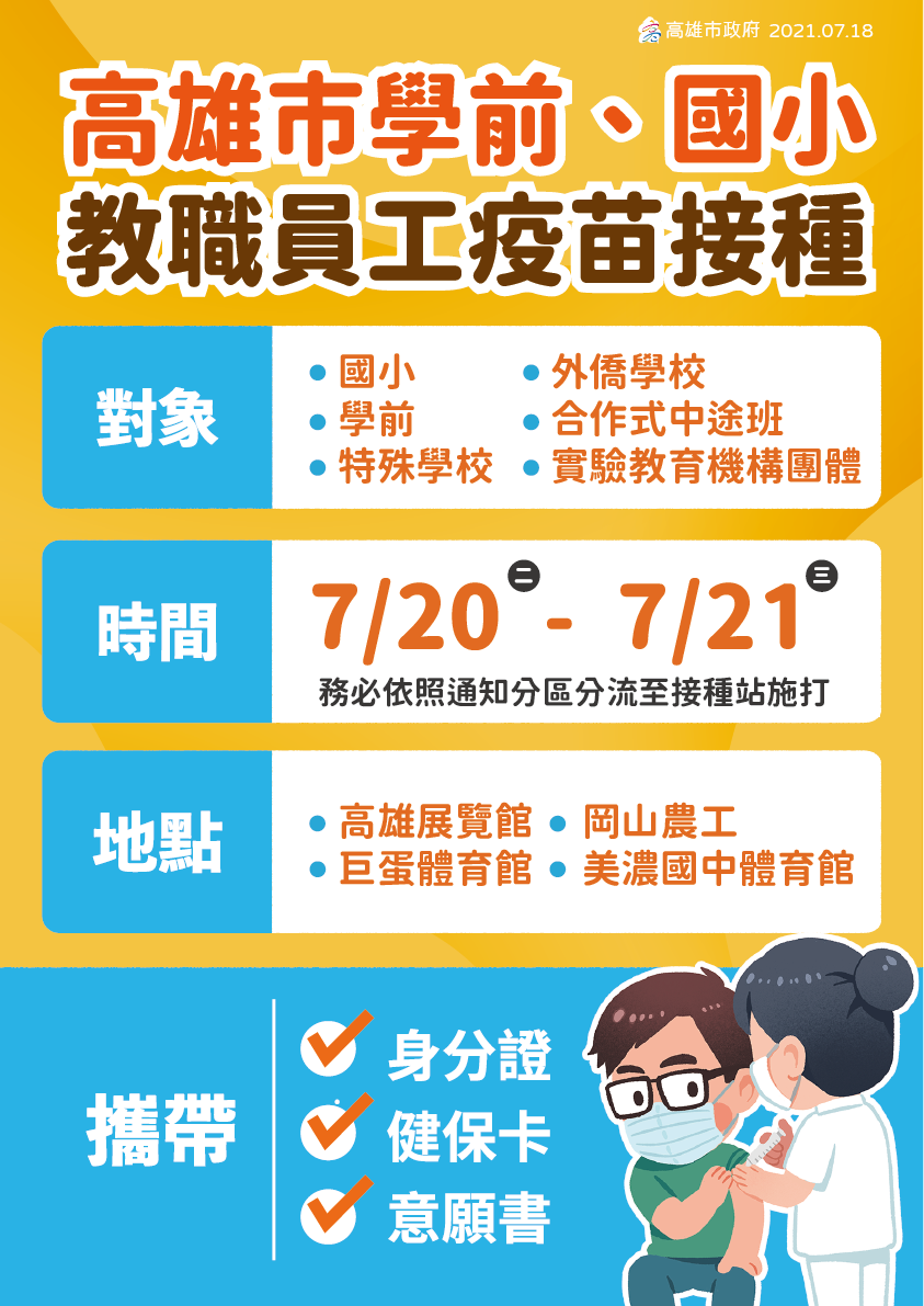高雄市長陳其邁在防疫記者會宣布,學前、國小教職員工疫苗接種已核撥,排在7月20、...