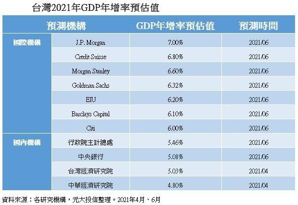 台灣2021年GDP年增率預估值
