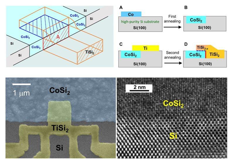 二矽化鈷/二矽化鈦量子元件的設計、成長及製作示意圖和電子顯微鏡影像。圖/陽明交大提供