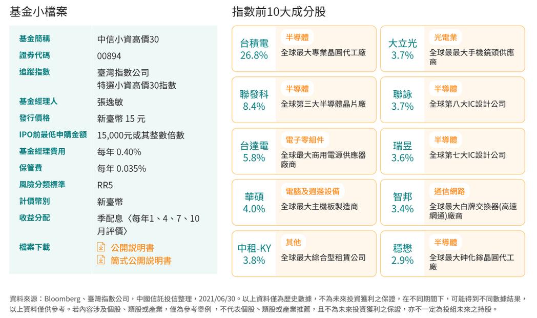 中信小資高價30 ETF小檔案。資料來源:中信投信官網