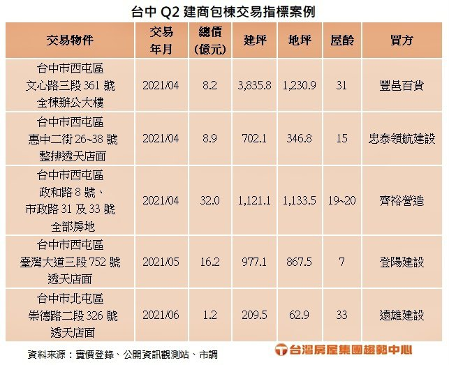 台中市第2季建商包棟交易指標案例。台灣原屋趨勢中心提供