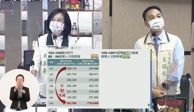 台南市議員邱莉莉(左)昨天在議會質詢市府交通局長王銘德(右),關切解封後市區觀光相關問題。記者修瑞瑩/翻攝