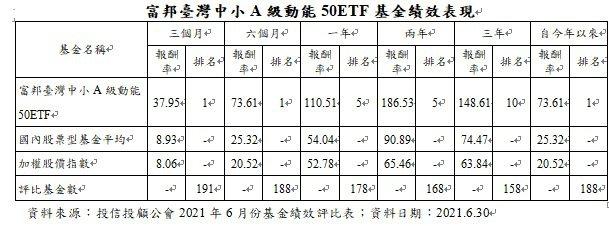 富邦臺灣中小A級動能50ETF基金績效表現
