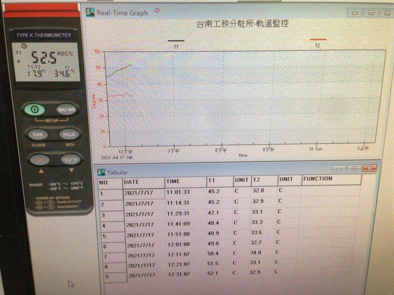 為避免路線因軌溫異常升高,致發生軌道挫屈,台鐵6月底前已於各工務段、工務分駐所全面設置智慧軌溫監測系統。圖/台鐵提供