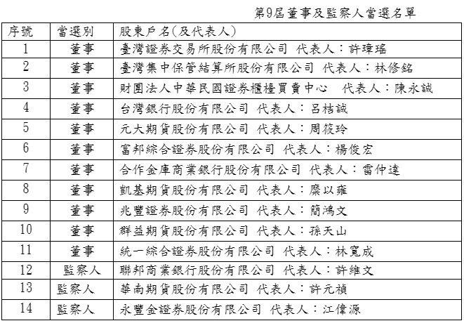 臺灣期交所第9屆董事及監察人當選名單(臺灣期交所提供)