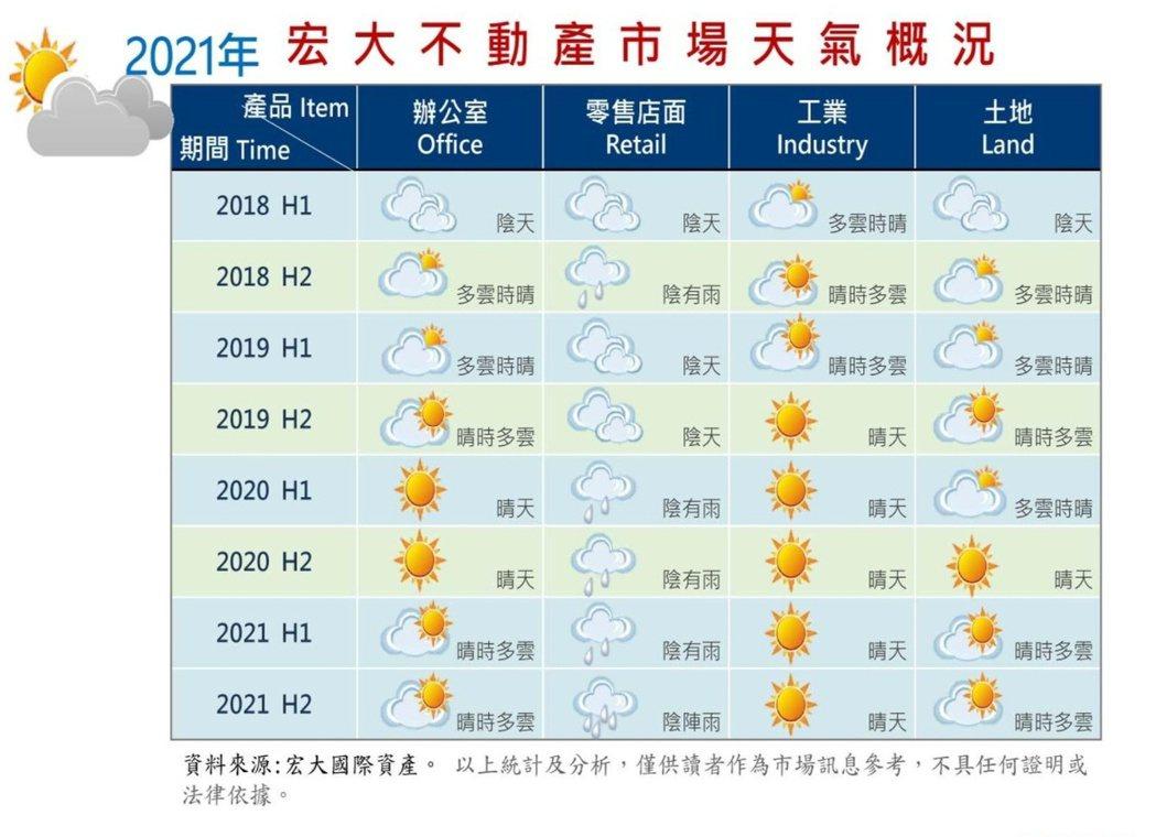 宏大以天氣形容商用不動產市場概況。 圖/宏大國際資產提供