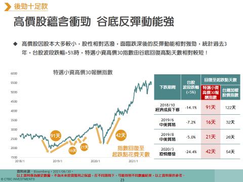 中信投信統計,高價股指數在重挫後反彈段,更快收復失土並率先創高。資料來源:中信投...