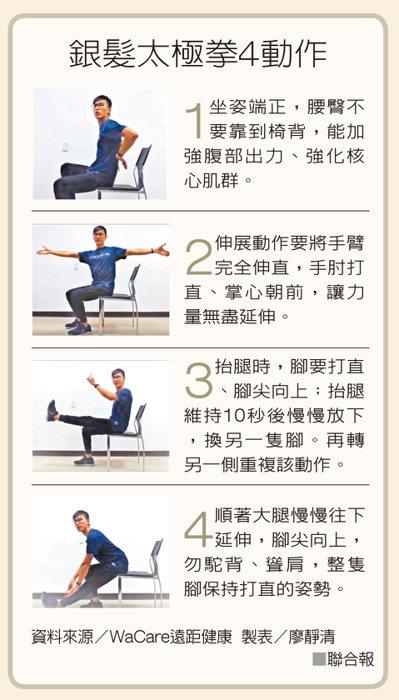銀髮太極拳4動作 資料來源/WaCare遠距健康 製表/廖靜清