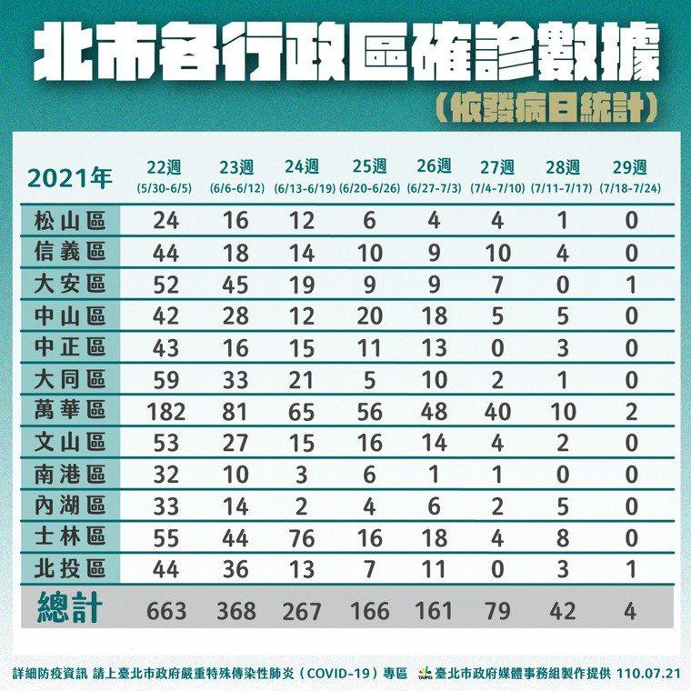 台北市各行政區確診數據。(圖/台北市政府)