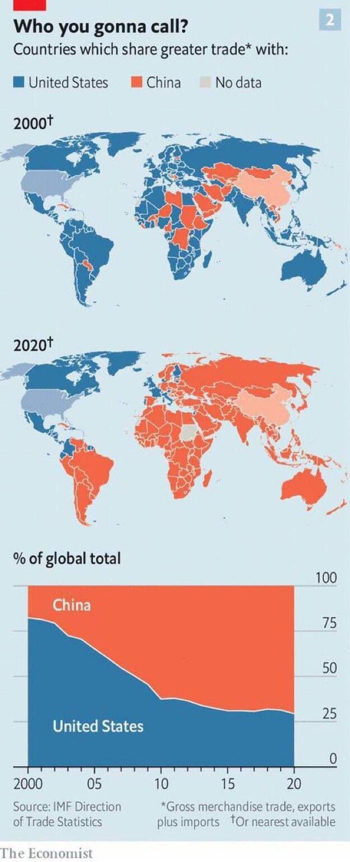 「國際貨幣基金會」全球貿易統計資料,全球各國對中國大陸與對美貿易情形,經貿版圖呈...