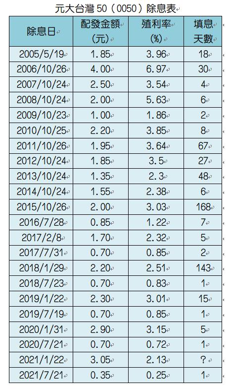 0050除息表。資料來源:元大投信、CMoney