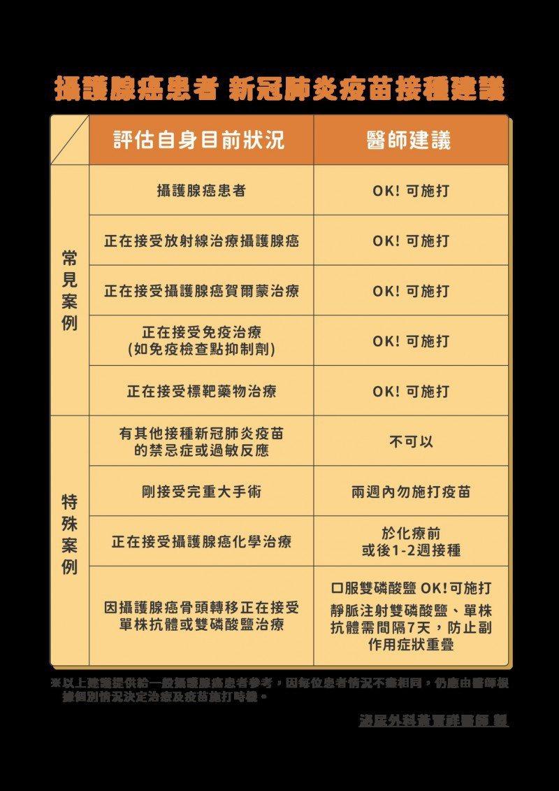 攝護腺癌患者接種新冠肺炎疫苗建議。圖/東元綜合醫院提供