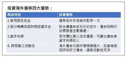 投資海外債券四大優勢(凱基證券提供)