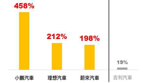 2021年上半年中國主要車廠(含電動車三巨頭)之銷量年增率(註:以上個股非為股票...
