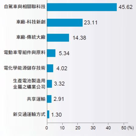 MSCI ACWI IMI精選未來車30指數成分股產業分布(資料來源:MSCI Limited、富邦投信整理;資料日期:2021.06.30)