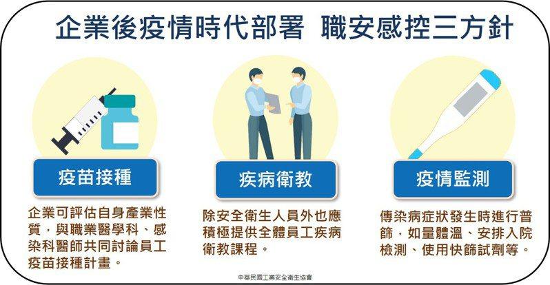 中華民國工業安全衛生協會、台灣感染症醫學會名譽理事長黃立民,共同提出職安感控三方針。圖/工業安全衛生協會提供
