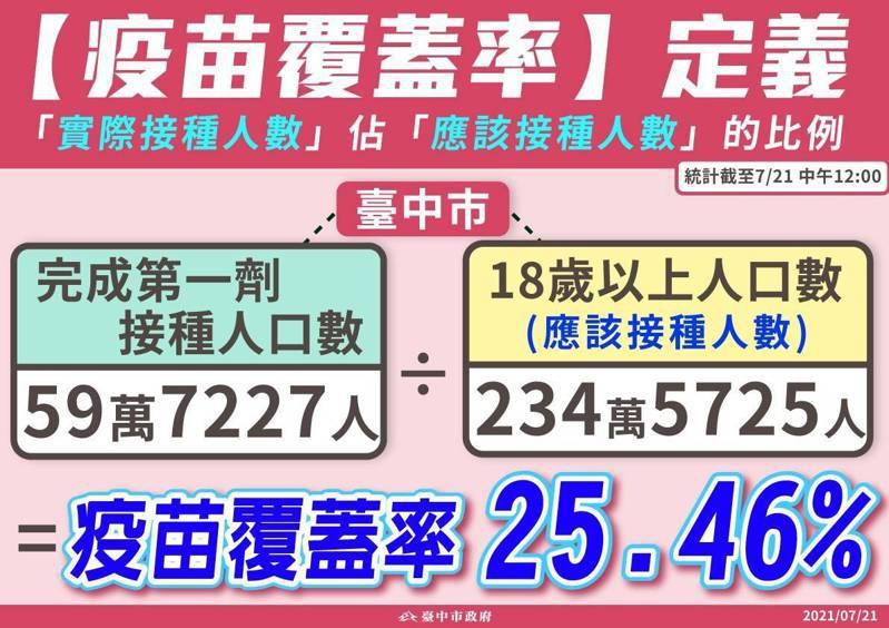 台中市長盧秀燕表示,蔡英文總統期盼國人疫苗接種率7月底達到25%,台中已提早達標,也超過全國目前的23.5%。圖/台中市政府提供