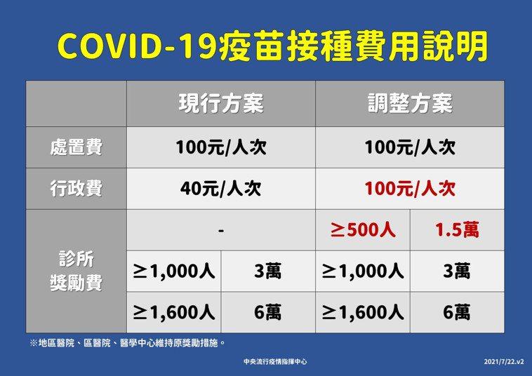 指揮中心指揮官陳時中今天表示,調整方案除原本的100元處置費,調升行政獎勵金從每...
