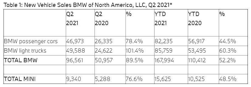 BMW今年前六月在美國銷量成長超過五成,與2019年同期相比也增加了8.9%。 ...
