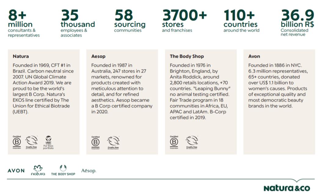 圖/摘自「Natura&Co永續報告書」https://bit.ly/3wV3...