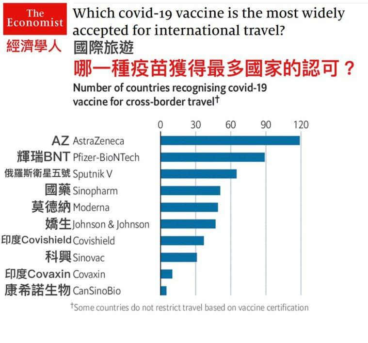 哪種疫苗獲得最多國家認可?圖/ICU醫生陳志金臉書、《經濟學人》