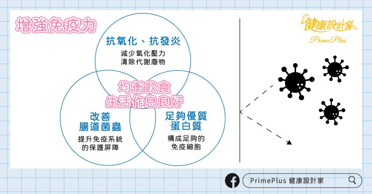 圖/PrimePlus 健康設計家
