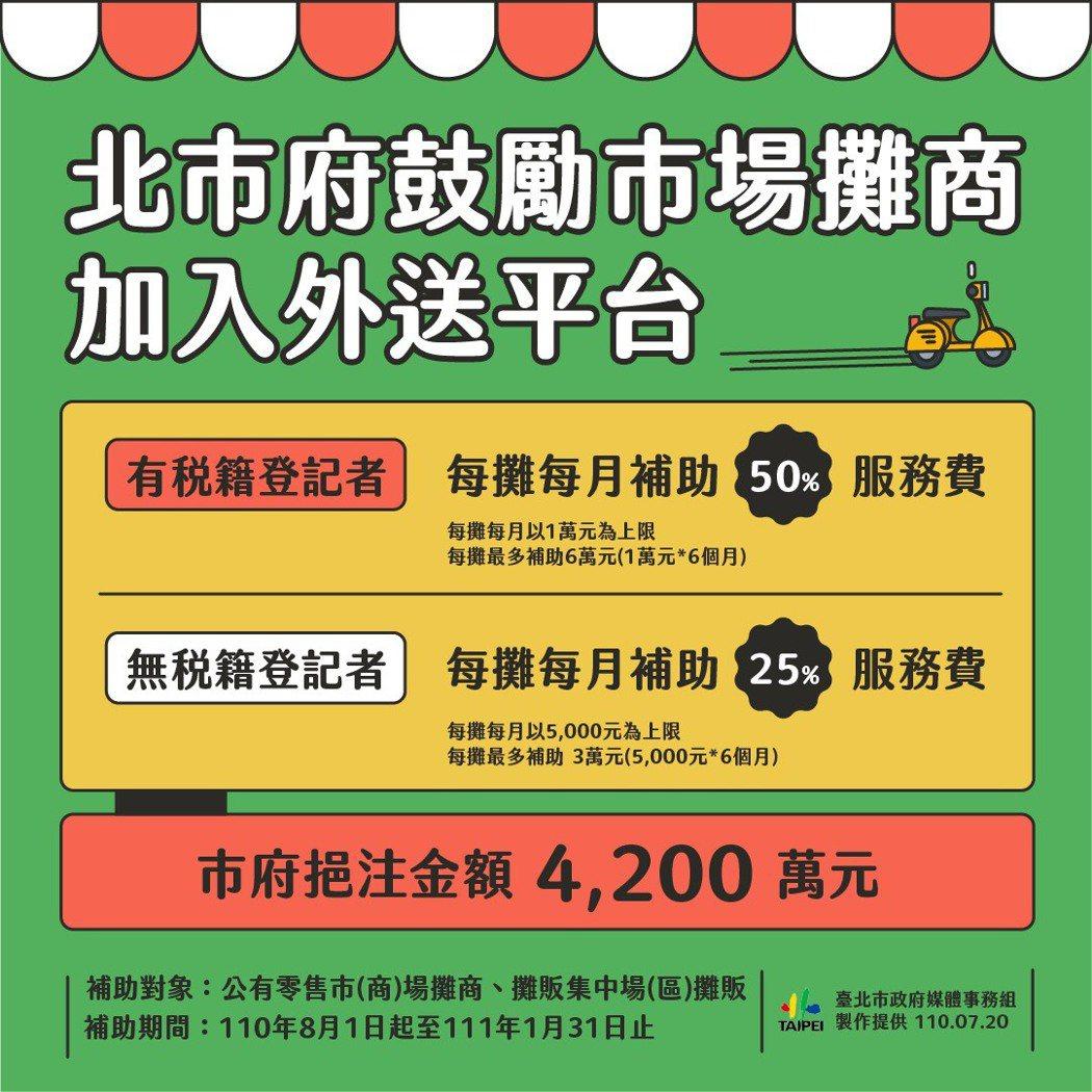 市場攤商加入外送平台創新型態消費模式。臺北市政府勞動局/提供