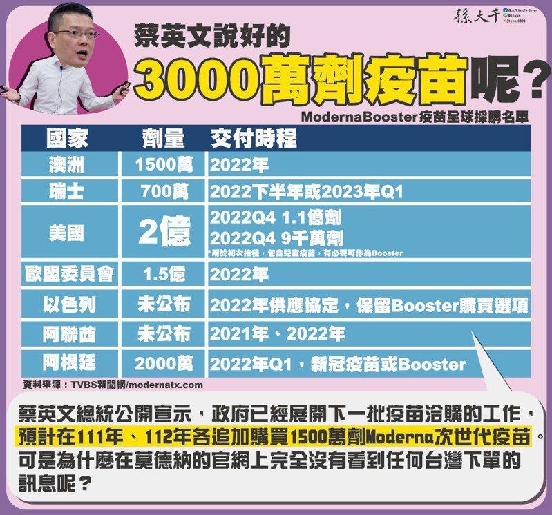 前立委孫大千質疑蔡政府疫苗政策。圖/取自孫大千臉書