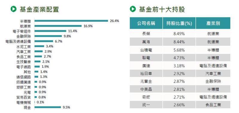 國泰台灣高股息基金產業配置及前十大持股(資料來源:國泰投信整理,2021/06/30)