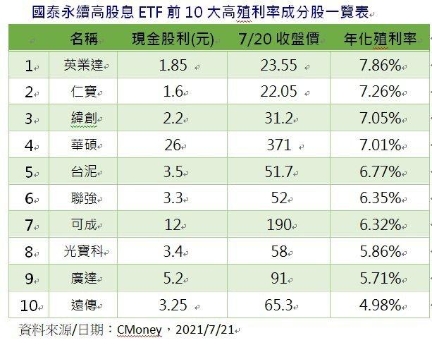 國泰永續高股息ETF前10大高殖利率成分股一覽表