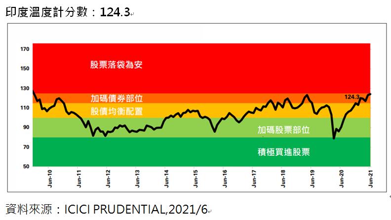瀚亞投資與ICICI保誠資產管理提供的印度溫度計指數顯示,最新數據來到124.3...