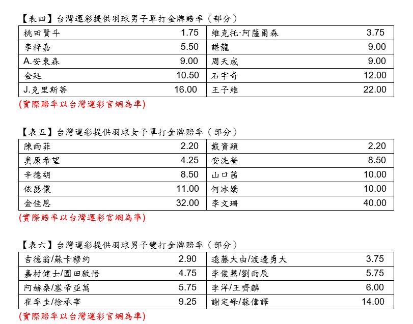 台灣運彩羽球開盤賠率。圖/台灣運彩提供