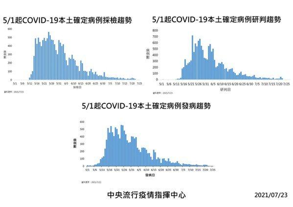 5/1起新冠肺炎本土確定病例趨勢。圖/指揮中心提供