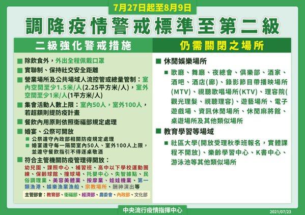 指揮中心今天宣布,7月27日至8月9日全國調降為二級警戒。圖/指揮中心提供