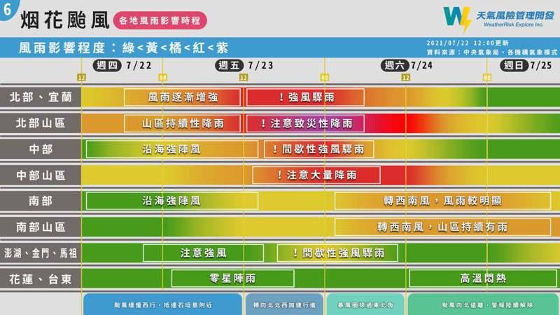 天氣風險公司分析烟花颱風各地風雨影響時程。圖/取自「天氣風險 WeatherRisk」臉書粉專