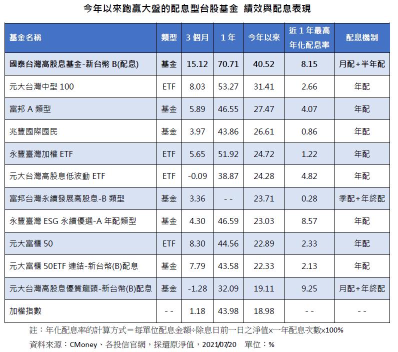 今年來跑贏大盤的配息型台股基金績效與配息表現。資料來源:CMoney 、各投信官...