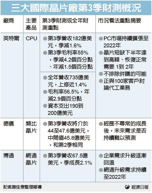 國際三大晶片廠第3季財測概況。