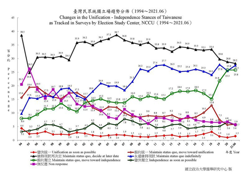 政治大學選舉研究中心20日公布最新民調。圖/取自政治大學選舉研究中心官網
