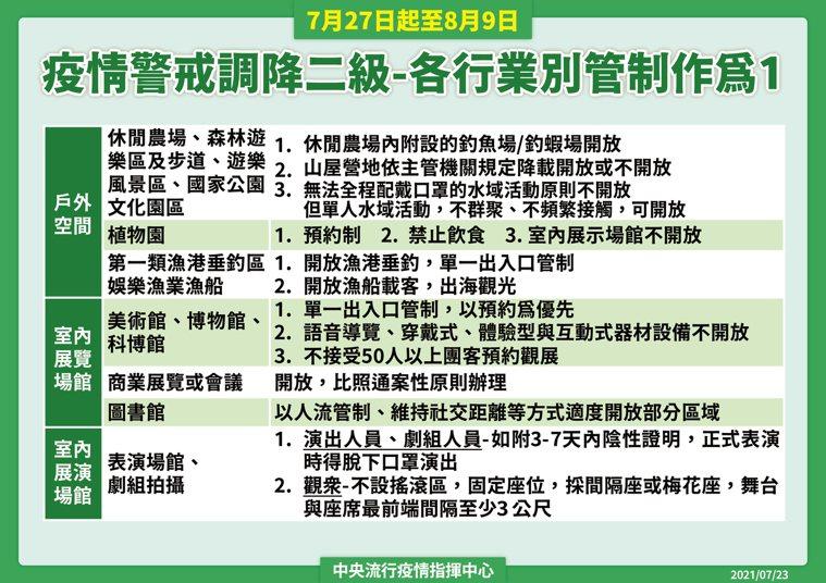 7月27日起到8月9日起降級到二級警戒。圖/指揮中心提供