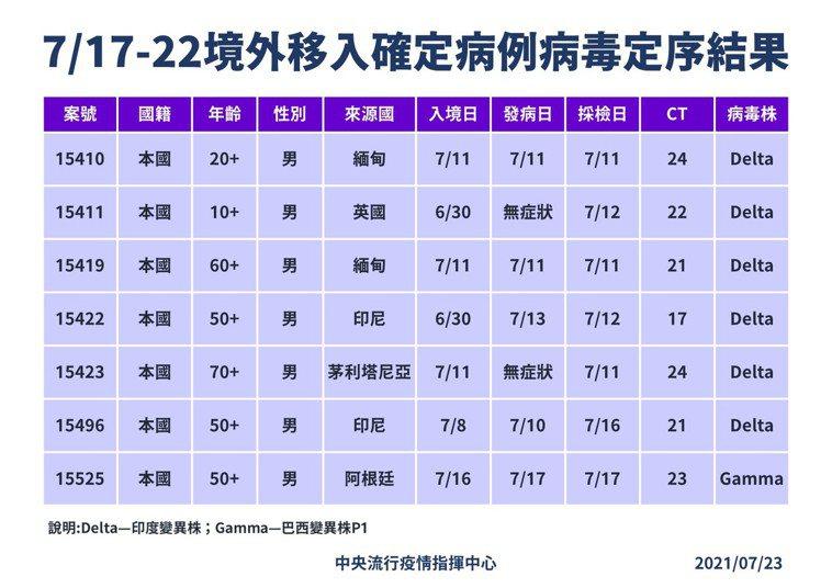 7月17日至22日境外移入確定病例病毒定序結果。圖/指揮中心提供