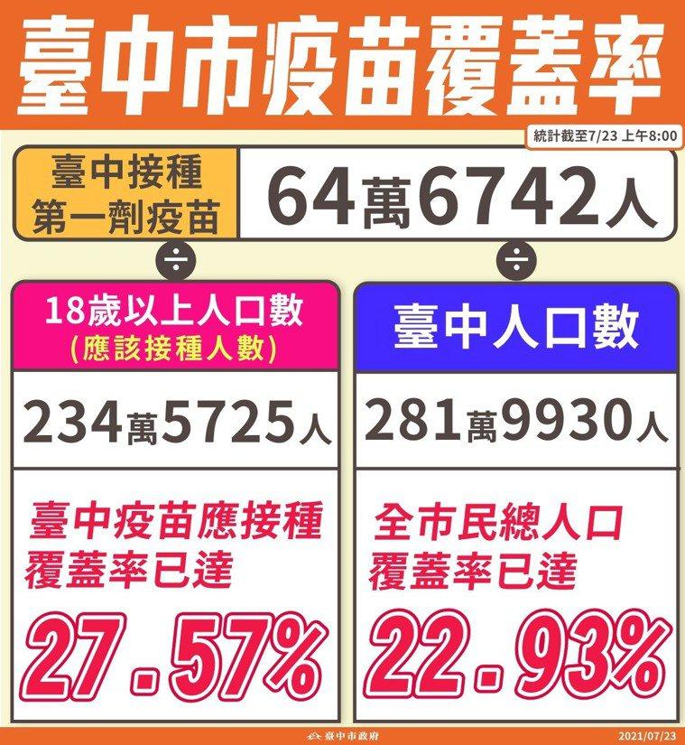 台中市長盧秀燕說,台中市統計至今天上午8時,已接種第一劑疫苗有64萬6742人,...