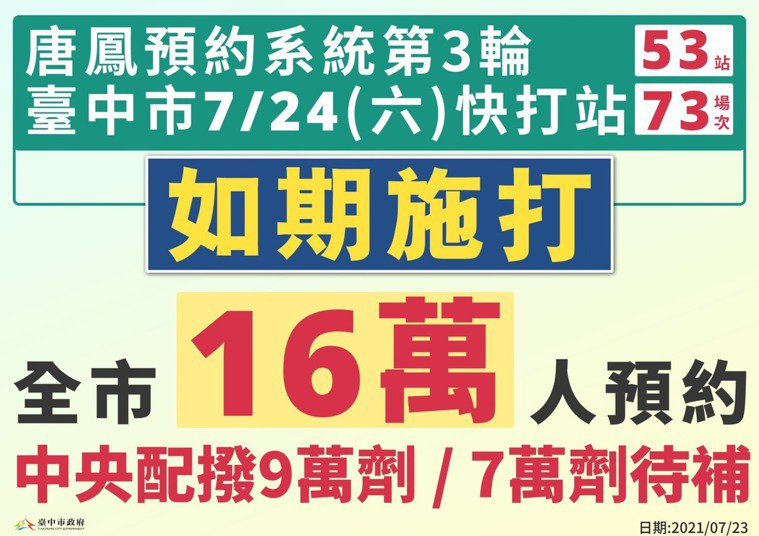 台中市長盧秀燕說,因應第三輪唐鳳預約系統,明天開設快打站計畫照常進行。圖/台中市...