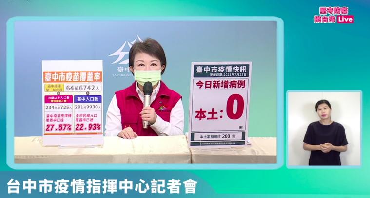 盧秀燕強調,台中的防疫態度就是「要小心翼翼,要為還沒有打疫苗的市民考慮」,所以她...