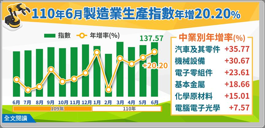 經濟部統計處今(23)日公布6月工業生產指數及製造業生產指數,6月工業生產指數及...
