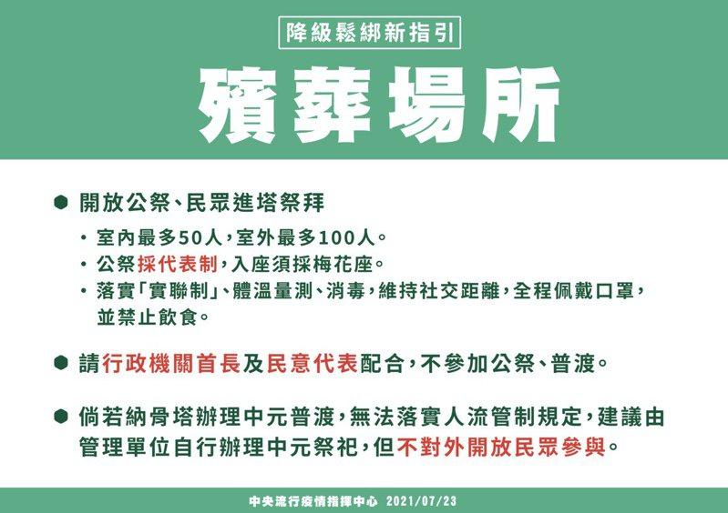 指揮中心宣布自7月27日至8月9日調降至二級警戒,並調整部分防疫措施,圖/指揮中心提供