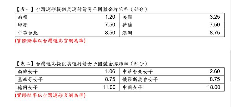 表/台灣運彩提供