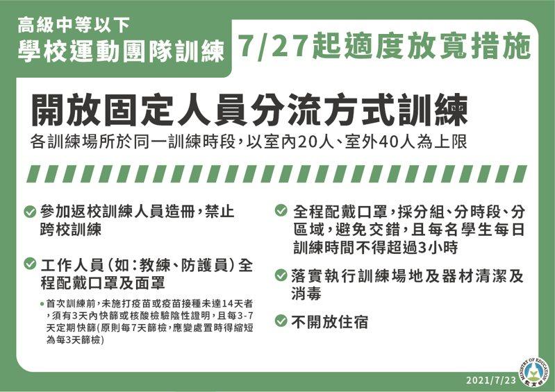 國內疫情警戒7月27日至8月9日降至二級,開放高中以下學校運動團隊訓練。圖/教育部提供