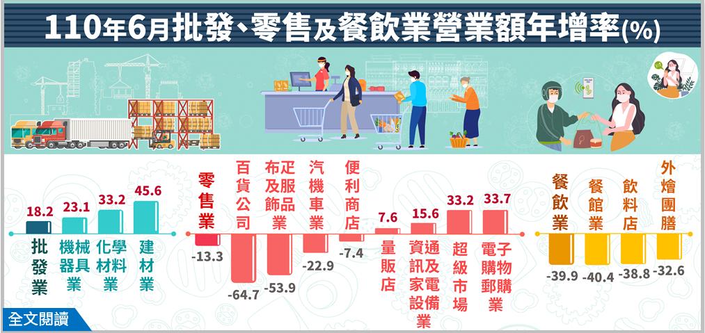零售業及餐飲業一片慘澹,分別年減13.3%及39.9%,均創下1999年有資料以...
