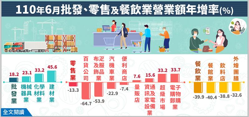 零售業及餐飲業一片慘澹,分別年減13.3%及39.9%,均創下1999年有資料以來,也是22年來最大減幅;統計處預估,去年7月發放三倍券導致基期衝高,零售及餐飲下月跌幅還會更慘。經濟部