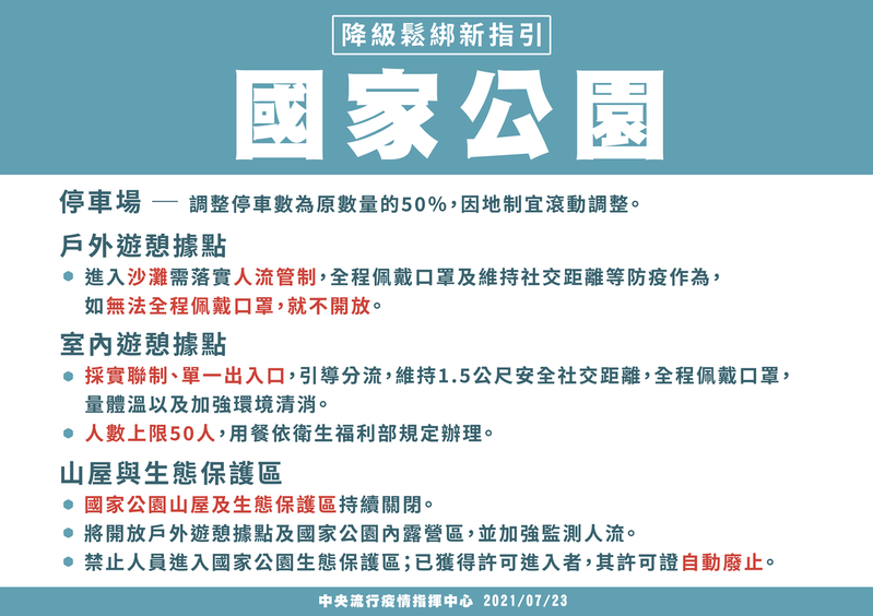 7月27日起至8月9日全國將降為二級警戒,國家公園規範。圖/指揮中心提供